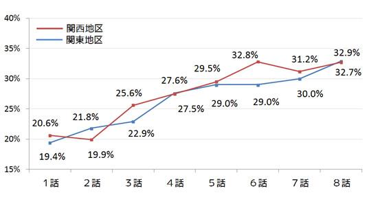 半沢直樹平均視聴率 関西と関東のグラフ