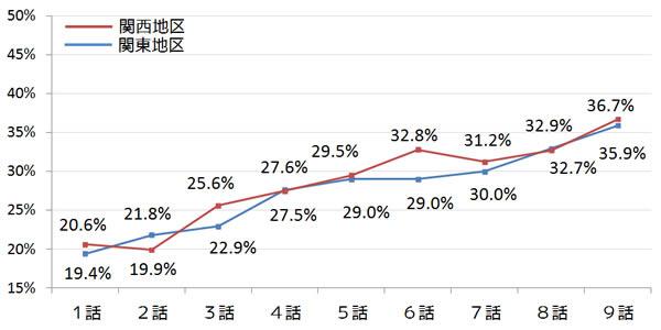 半沢直樹 視聴率グラフ 1話から9話