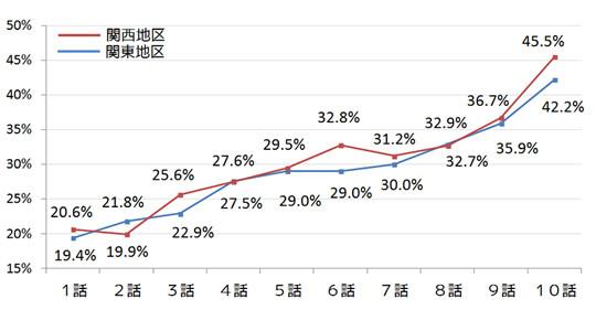 ドラマ半沢直樹 最終回視聴率グラフ